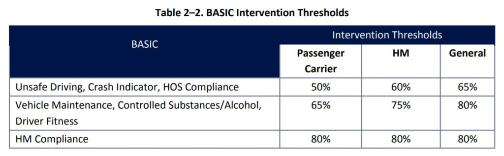 Threshold table of BASICs scores from FMCSA document.
