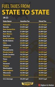 Fuel taxes from state to state visual N-Z